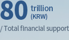 80 trillion(KRW)/ Total financial support