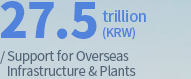 27.5 trillion(KRW)/ Support for overseas infrastructure & industrial plants
